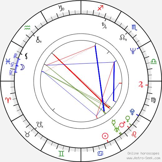 Faye Grant birth chart, Faye Grant astro natal horoscope, astrology
