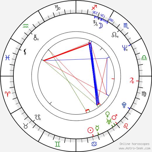 Giacomo Campiotti tema natale, oroscopo, Giacomo Campiotti oroscopi gratuiti, astrologia