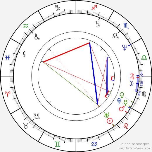 Ingo Schmitt birth chart, Ingo Schmitt astro natal horoscope, astrology