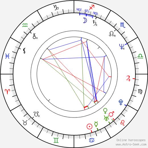 Ivan Urbánek tema natale, oroscopo, Ivan Urbánek oroscopi gratuiti, astrologia