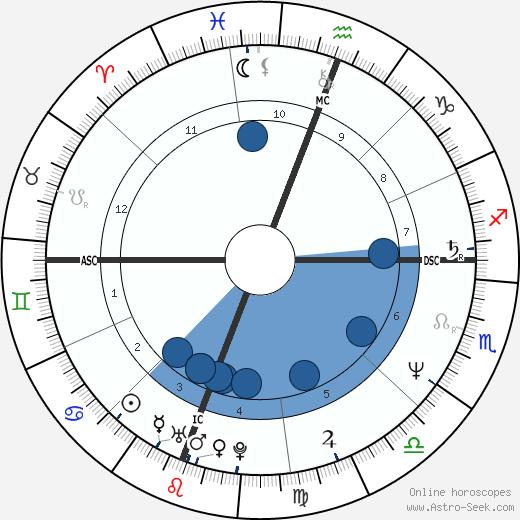 Jean-Louis Battistini wikipedia, horoscope, astrology, instagram