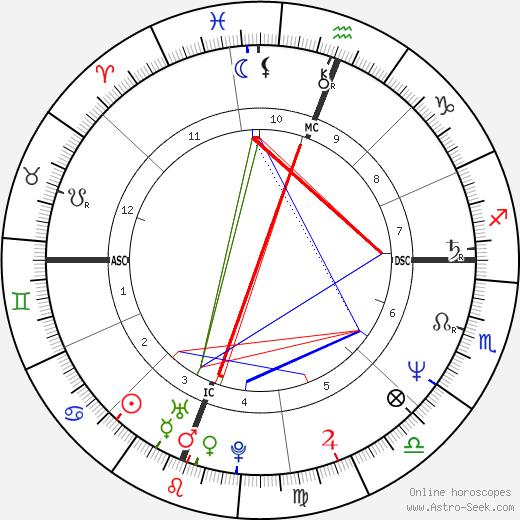 Jean-Louis Battistini birth chart, Jean-Louis Battistini astro natal horoscope, astrology
