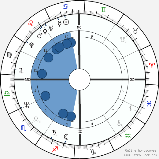 Jim Paxson wikipedia, horoscope, astrology, instagram