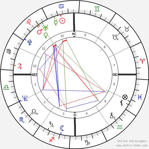 Jim Paxson tema natale, oroscopo, Jim Paxson oroscopi gratuiti, astrologia