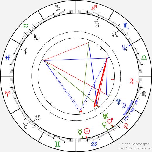 Jiří Untermüller birth chart, Jiří Untermüller astro natal horoscope, astrology