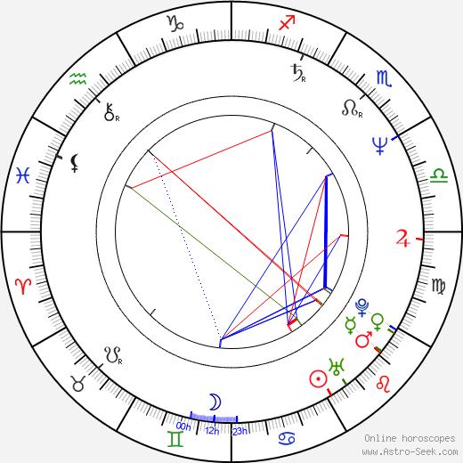 Jockel Tschiersch birth chart, Jockel Tschiersch astro natal horoscope, astrology