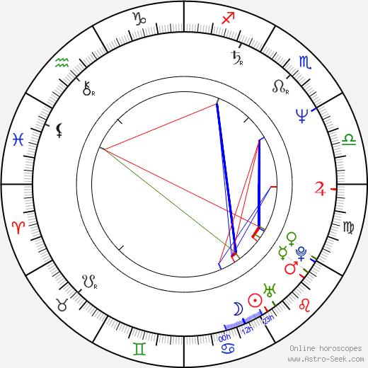 John-Clay Scott birth chart, John-Clay Scott astro natal horoscope, astrology