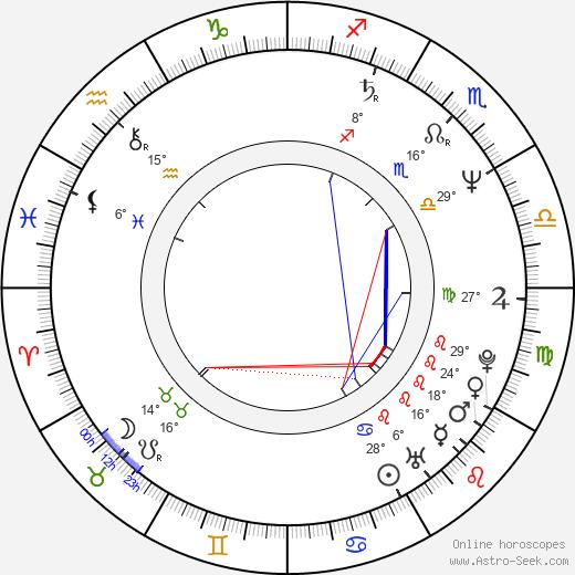 Jon Lovitz birth chart, biography, wikipedia 2019, 2020