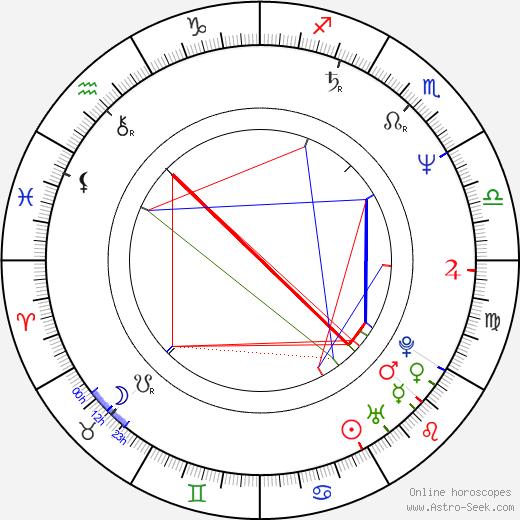 Jon Lovitz astro natal birth chart, Jon Lovitz horoscope, astrology