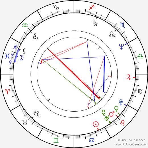 Jüri Lumiste tema natale, oroscopo, Jüri Lumiste oroscopi gratuiti, astrologia