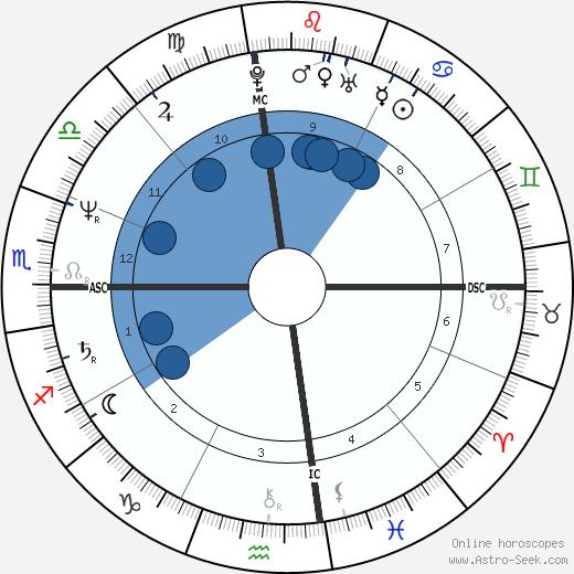 Kelly McGillis wikipedia, horoscope, astrology, instagram