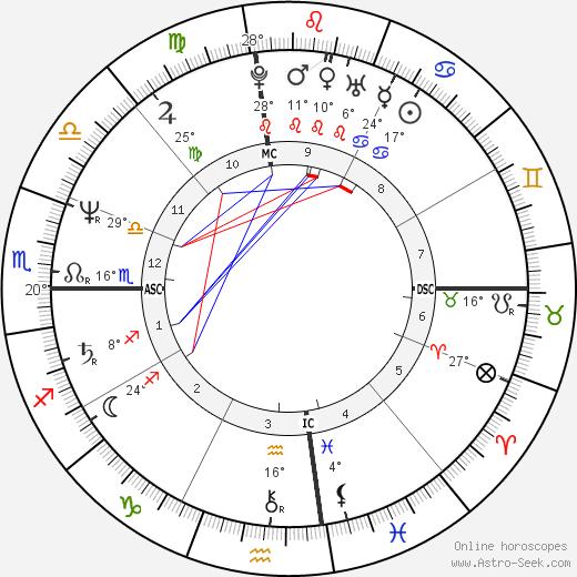 Kelly McGillis birth chart, biography, wikipedia 2017, 2018