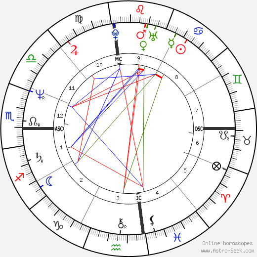 Kelly McGillis tema natale, oroscopo, Kelly McGillis oroscopi gratuiti, astrologia