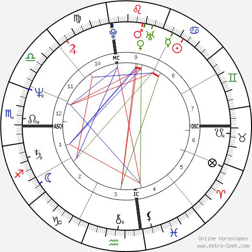 Kelly McGillis astro natal birth chart, Kelly McGillis horoscope, astrology