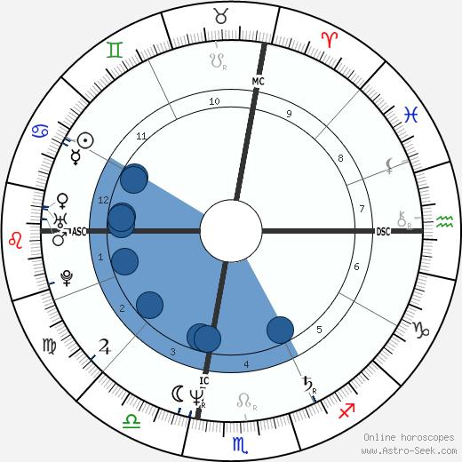 Leo Ford wikipedia, horoscope, astrology, instagram