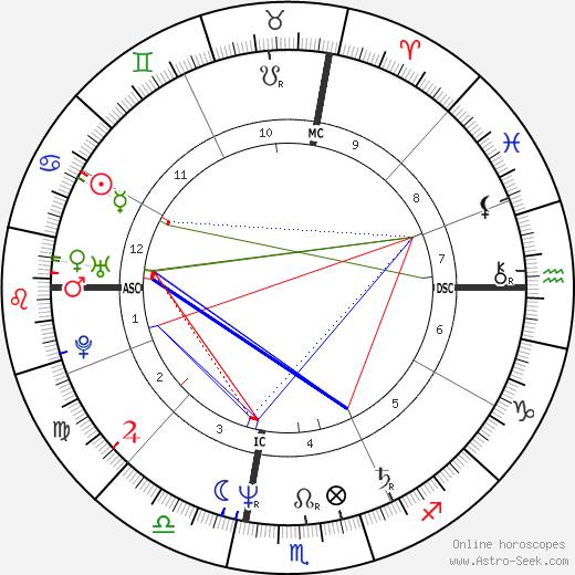 Leo Ford день рождения гороскоп, Leo Ford Натальная карта онлайн