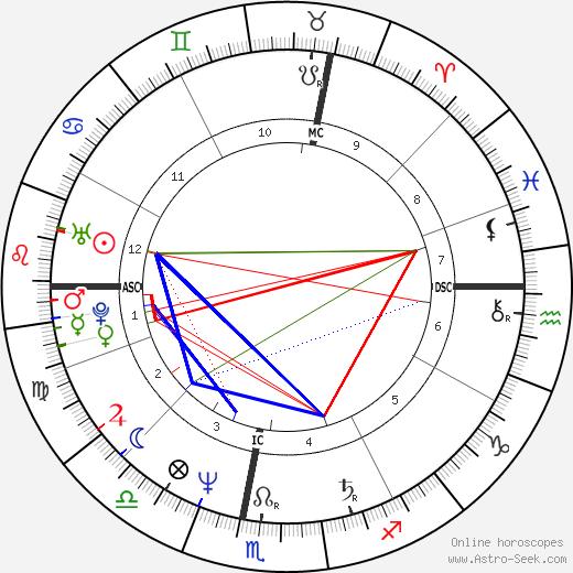 Lida Baday день рождения гороскоп, Lida Baday Натальная карта онлайн