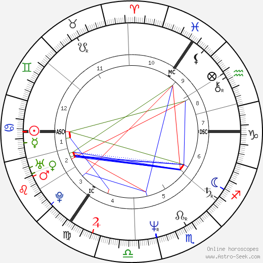 Марк Алмонд Marc Almond день рождения гороскоп, Marc Almond Натальная карта онлайн