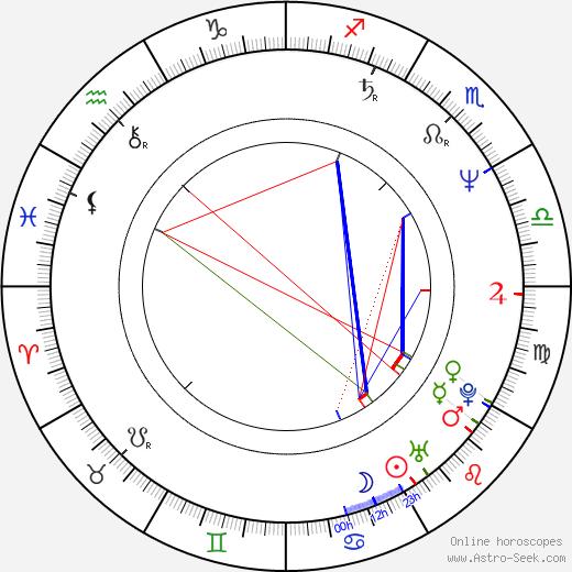 Marek Weglarski birth chart, Marek Weglarski astro natal horoscope, astrology