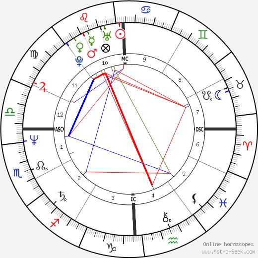 Maria Carla Cammarata astro natal birth chart, Maria Carla Cammarata horoscope, astrology