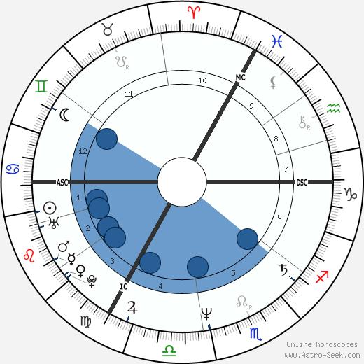 Marie-Rose Hamtiaux wikipedia, horoscope, astrology, instagram