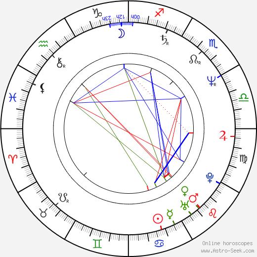Michael Woods день рождения гороскоп, Michael Woods Натальная карта онлайн