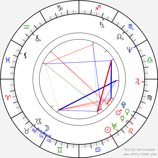 Michel Teychenné birth chart, Michel Teychenné astro natal horoscope, astrology