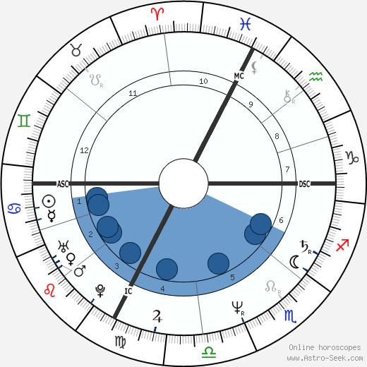 Mimie Mathy wikipedia, horoscope, astrology, instagram