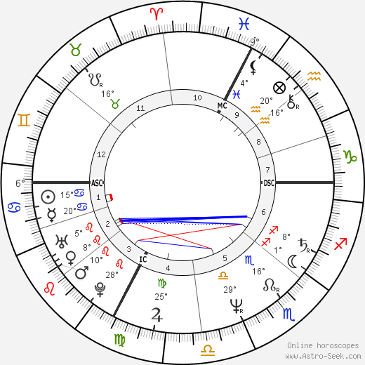Mimie Mathy birth chart, biography, wikipedia 2020, 2021