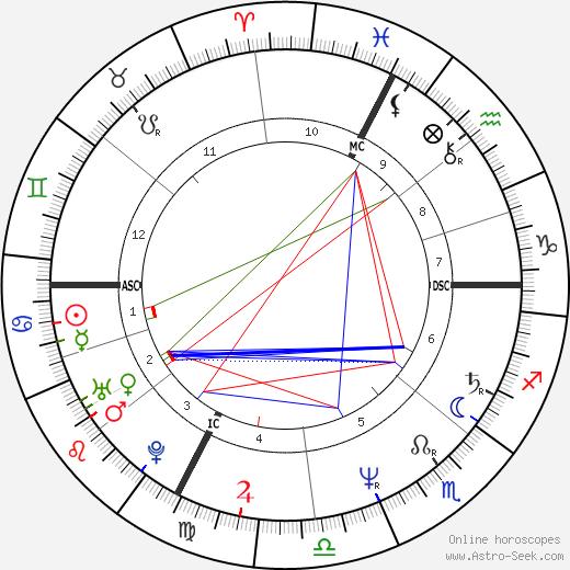 Mimie Mathy birth chart, Mimie Mathy astro natal horoscope, astrology