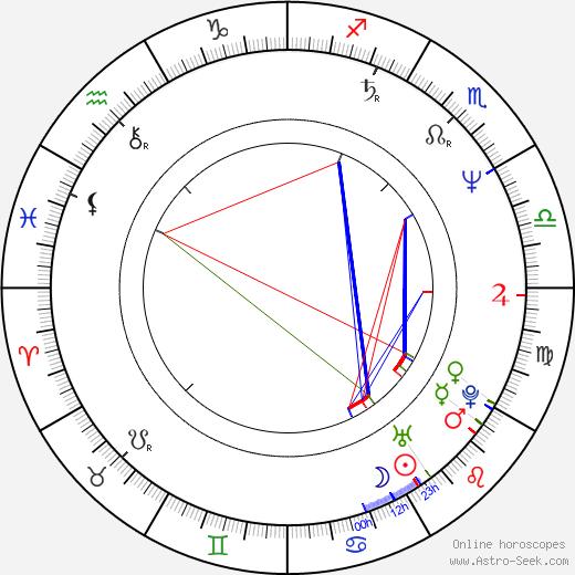 Nana Visitor astro natal birth chart, Nana Visitor horoscope, astrology