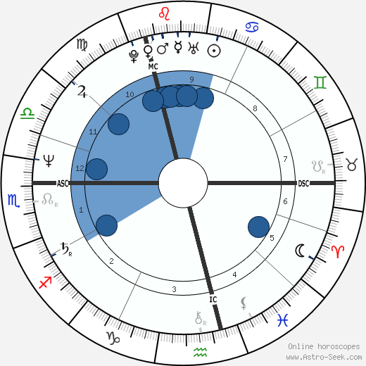 Nick Faldo wikipedia, horoscope, astrology, instagram