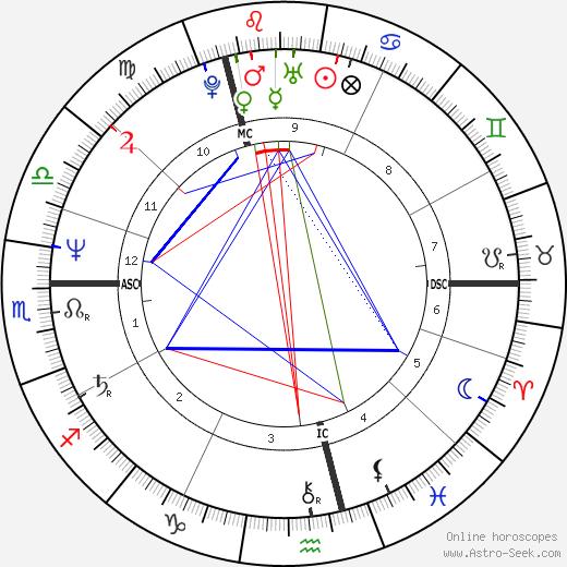 Nick Faldo tema natale, oroscopo, Nick Faldo oroscopi gratuiti, astrologia