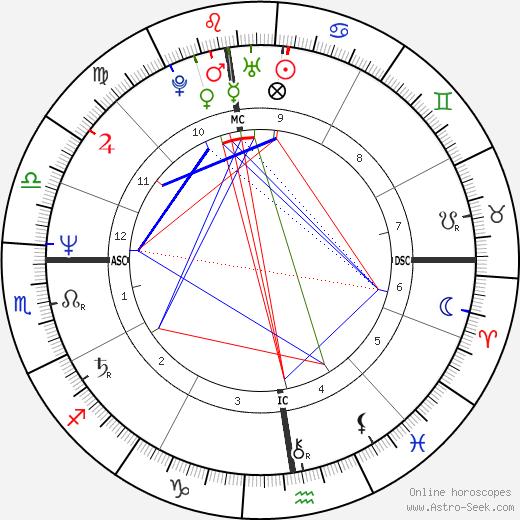 Patrick Berhault astro natal birth chart, Patrick Berhault horoscope, astrology