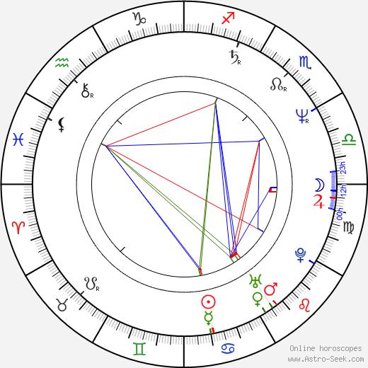 Peter Breiner astro natal birth chart, Peter Breiner horoscope, astrology