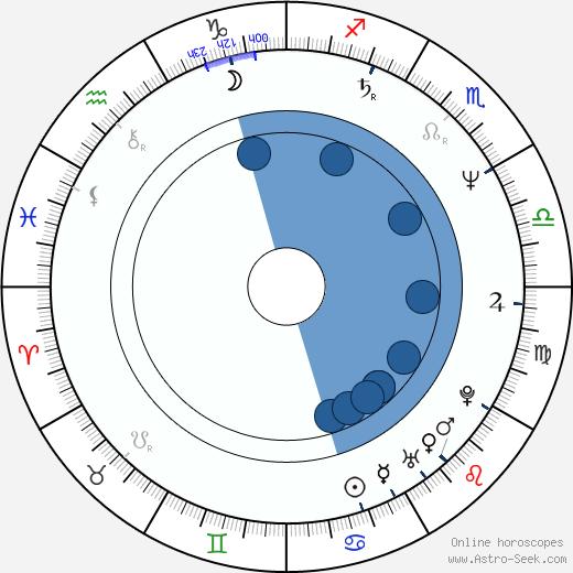 Peter Murphy wikipedia, horoscope, astrology, instagram