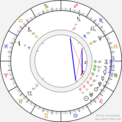 Philip Quast birth chart, biography, wikipedia 2019, 2020