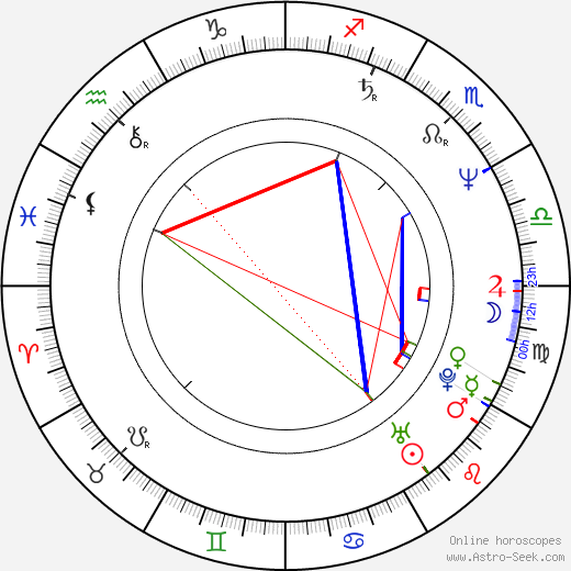 Philip Quast astro natal birth chart, Philip Quast horoscope, astrology