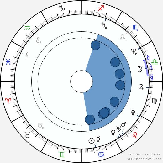 Pitof wikipedia, horoscope, astrology, instagram