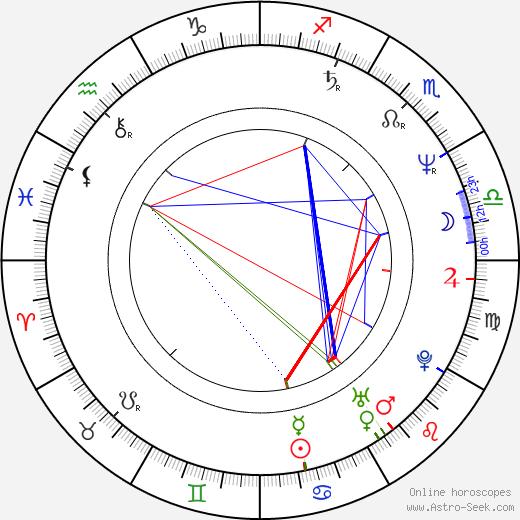 Pitof birth chart, Pitof astro natal horoscope, astrology