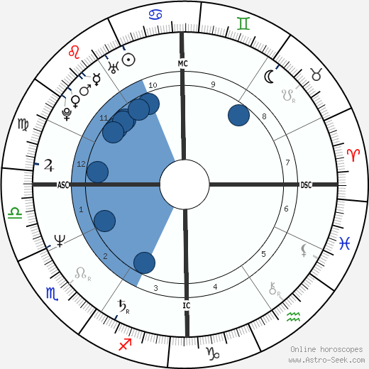Remedios Sanchez wikipedia, horoscope, astrology, instagram