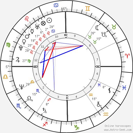 Remedios Sanchez birth chart, biography, wikipedia 2018, 2019