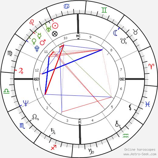 Remedios Sanchez astro natal birth chart, Remedios Sanchez horoscope, astrology