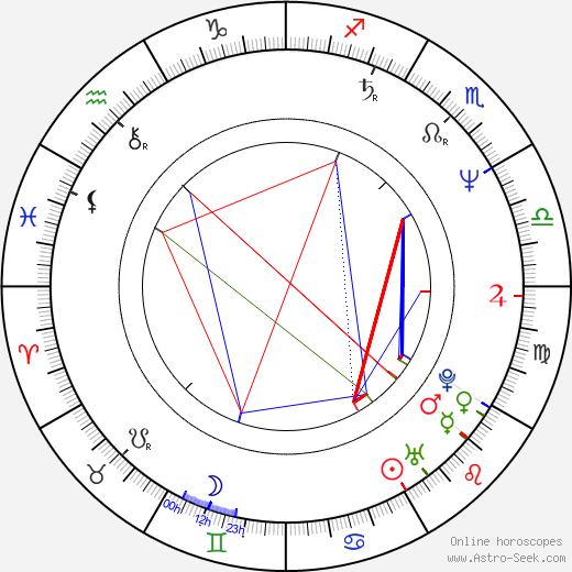 Rufus Beck astro natal birth chart, Rufus Beck horoscope, astrology