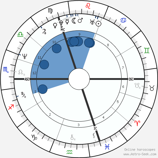 Sophie Toscan du Plantier wikipedia, horoscope, astrology, instagram