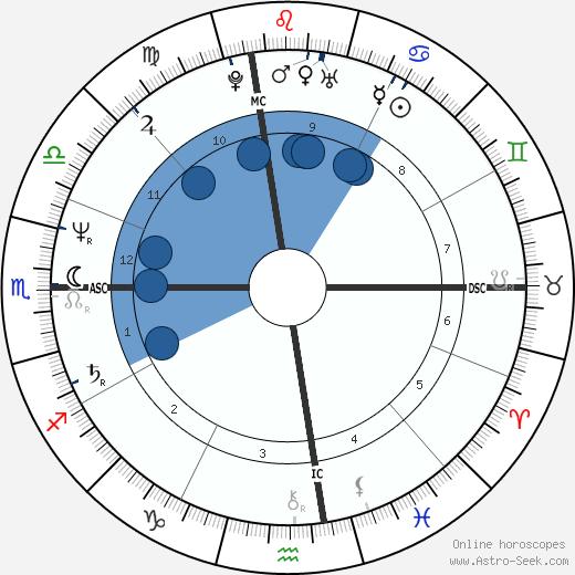 Susan Ford wikipedia, horoscope, astrology, instagram