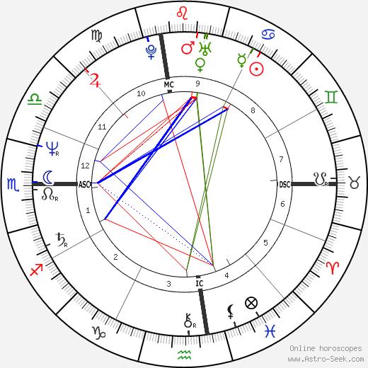 Susan Ford tema natale, oroscopo, Susan Ford oroscopi gratuiti, astrologia