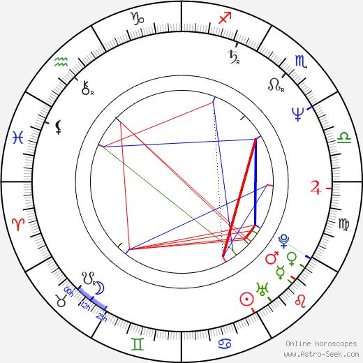 Takashi Watanabe astro natal birth chart, Takashi Watanabe horoscope, astrology