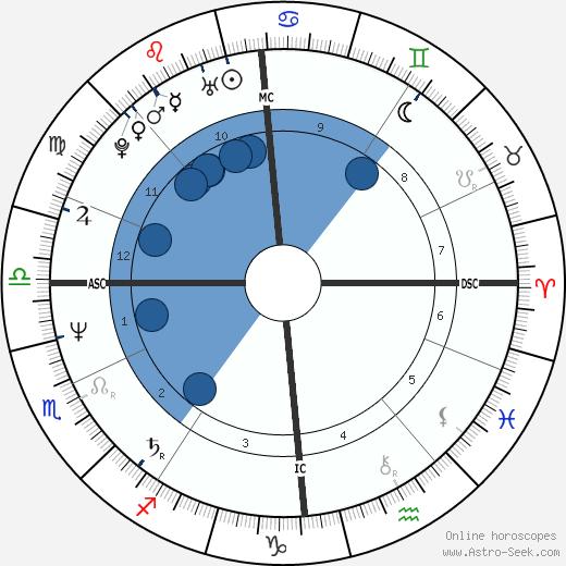Theo van Gogh wikipedia, horoscope, astrology, instagram