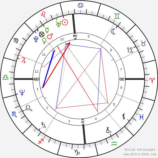 Theo van Gogh astro natal birth chart, Theo van Gogh horoscope, astrology